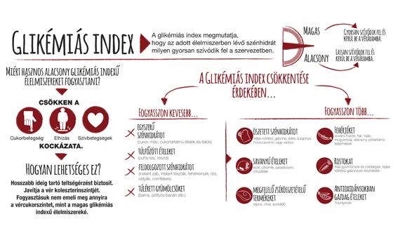 Glikémiás index