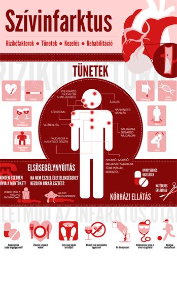 Alapvető tudnivalók a szívinfarktusról